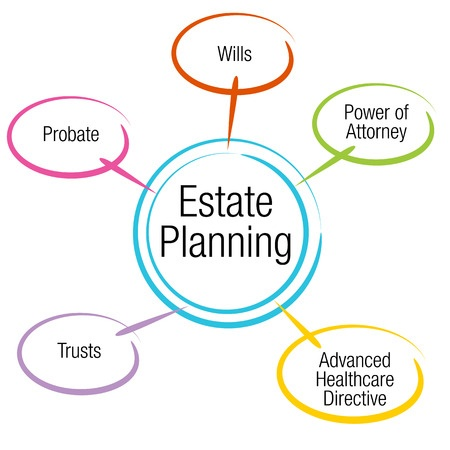 36414017 - an image of an estate planning chart.